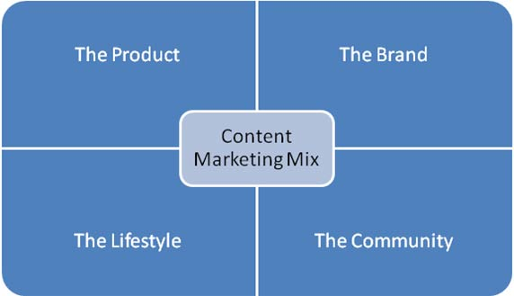 contentmix