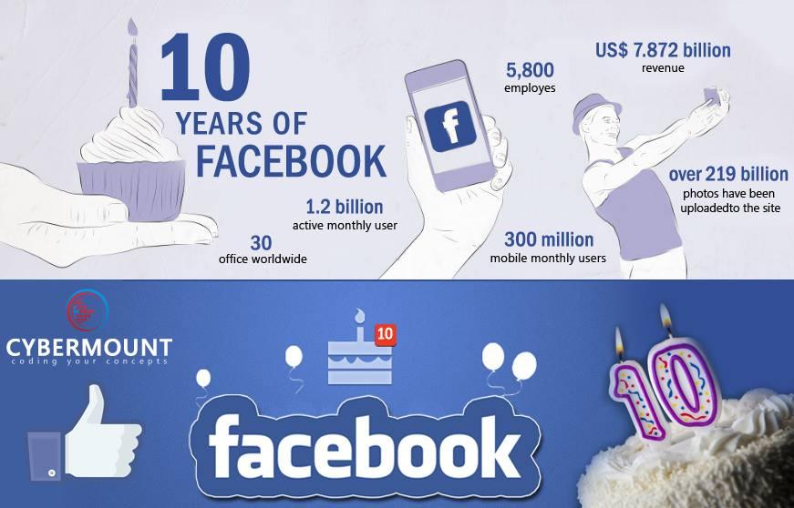 Facebook-10th-birthday